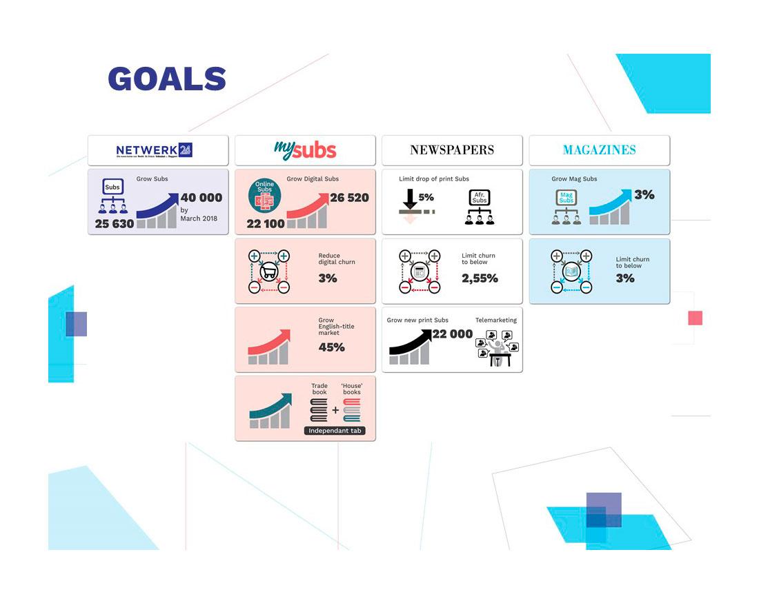 Infographics; infographic design